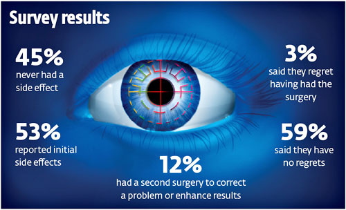 laser eye surgery reviews and stats