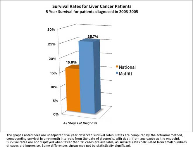liver cancer survival rate stage 4