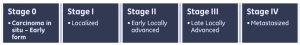 stage 4 abdominal cancer survival rate