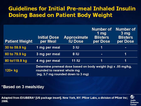 doses of insulin injections