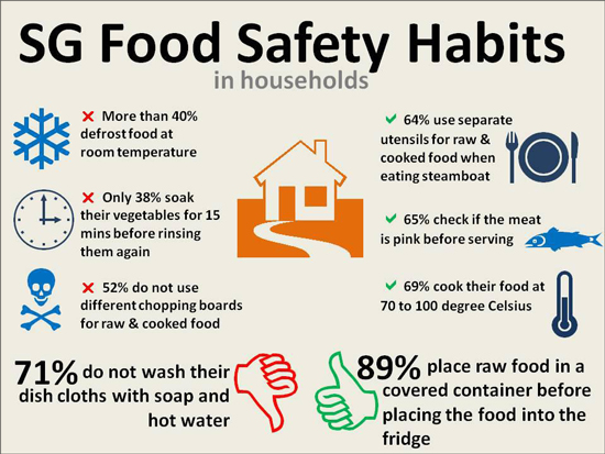 What Is Food Saftey - Food Ideas