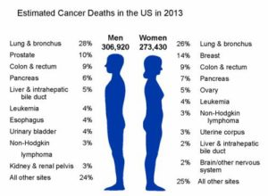 how to reduce cancer risk factors