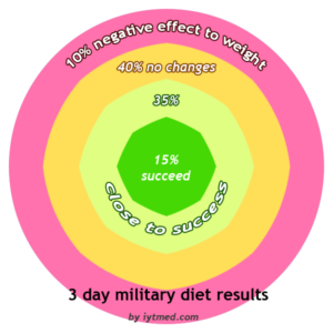 3-days military diet success rate